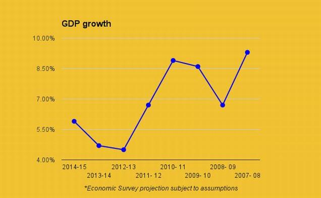 GDP along the years