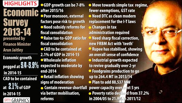 Introduction of Indian Economy