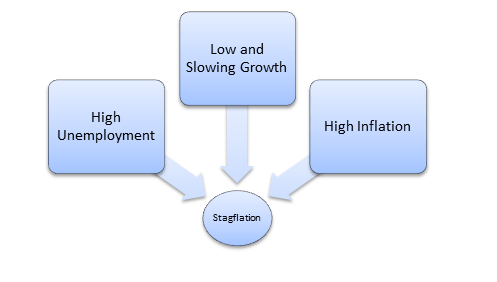 Inflation - Economics Study Material & Notes