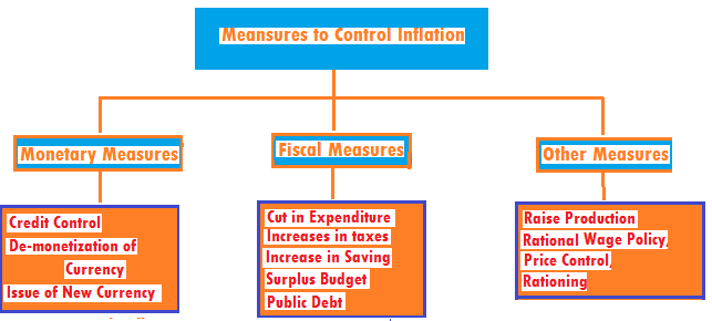 inflation in India- economics study material and notes