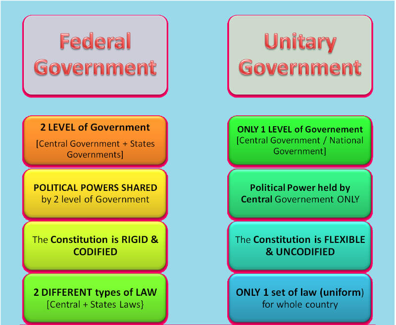 diagram of unitary government indian federal system political science study material  indian federal system political science study material