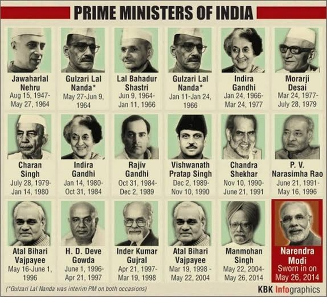 List of Presidents and Prime ministers of India