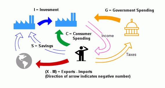 GDP calculation showing circular flow