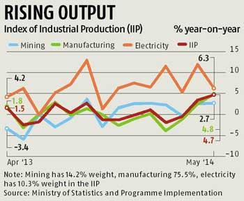 IIP in India