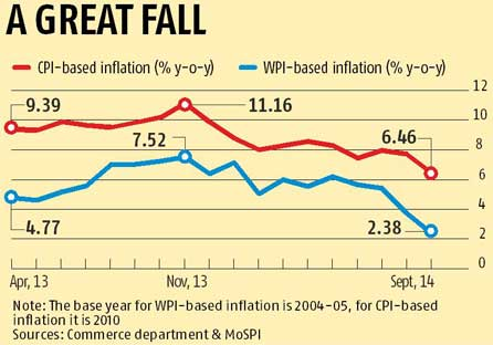 WPI and CPI inflation in india