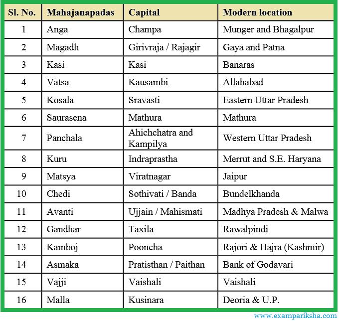 The Sixteen Mahajanpadas - History Study Material & Notes