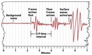 Earthquake and seismic waves (2)