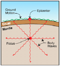 focus and epicenter of an earthquake