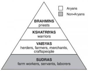 varna system in vedic civilization