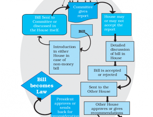 Full essay on how a bill becomes a law