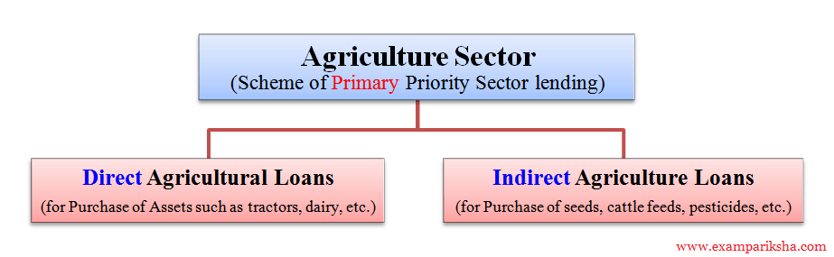 priority sector Priority sector latest breaking news, pictures, videos, and special reports from the economic times priority sector blogs, comments and archive news on economictimescom.