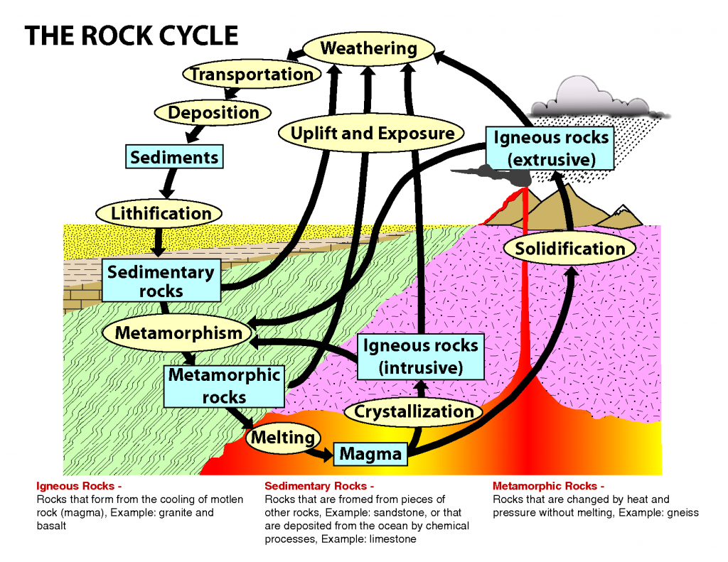 Rocks Geography Study Material Amp Notes
