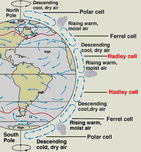 general circulation of atmosphere