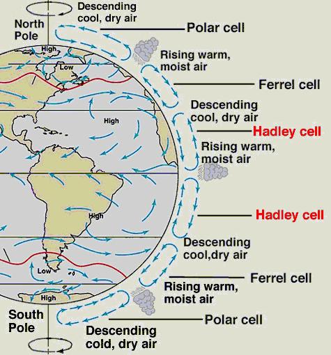 general circulation of atmosphere