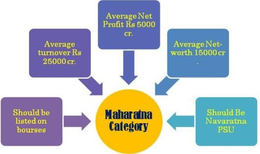 criteria for Maharatna