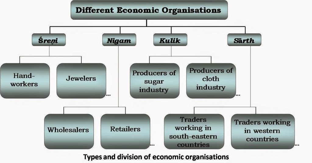 post mauryan society and trade