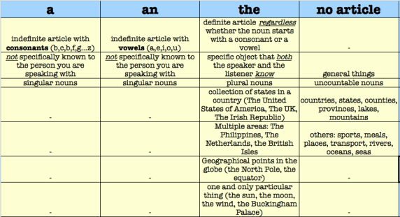 The rules for Article usage are summarized in the table below: