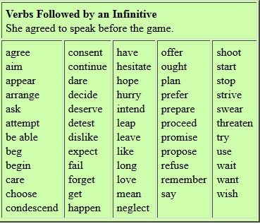 rules for infinitives