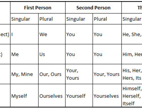 Rules for Pronouns – English Study Material & Notes