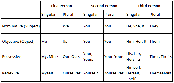 rules for pronouns