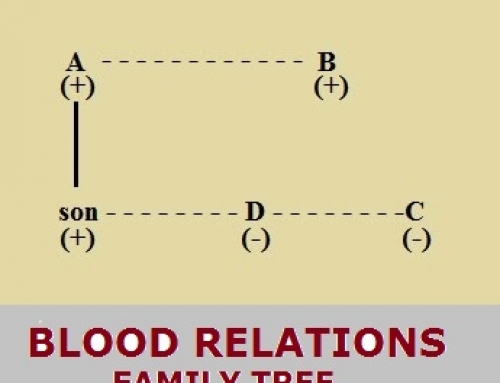 Blood Relations – Reasoning Study Material & Notes