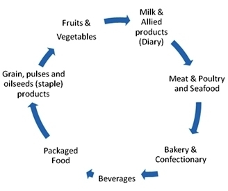 Food Processing Industry in India (1)