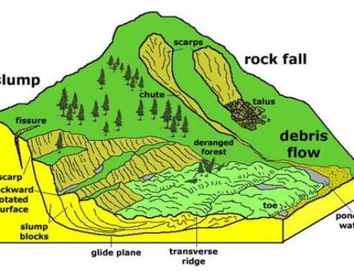 Landslides in India – Geography Study Material & Notes