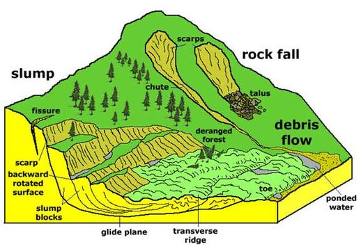 types of landslide