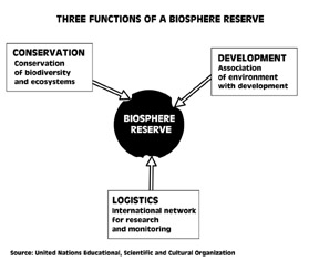 functions of a biosphere reserve