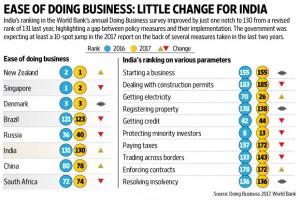 world-bank-doing-business-2017
