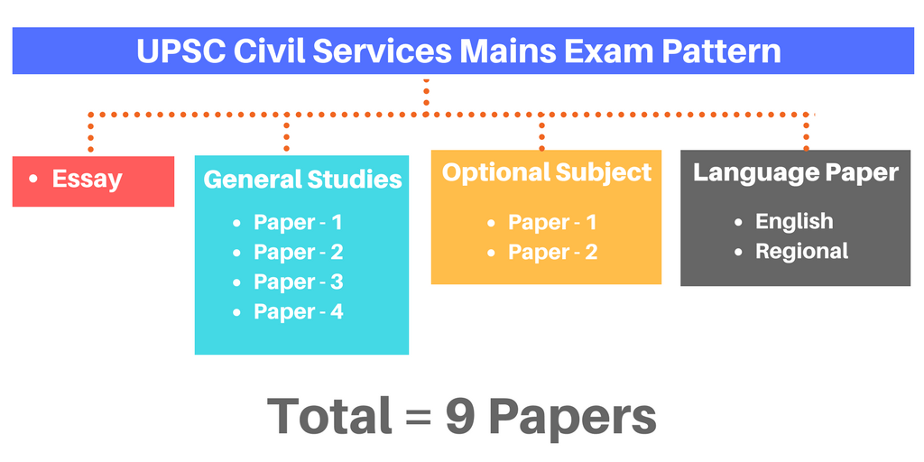 UPSC Civil Services Mains Exam Pattern