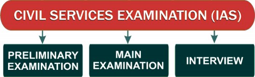 UPSC IAS Exam Stages