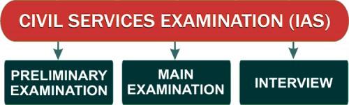 UPSC IAS Exam Stages